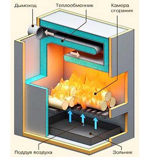 Котел на твердом топливе нижнего горения