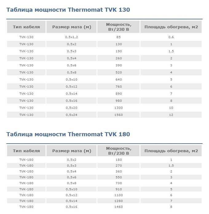 Технические характеристики матов  Termomat (Термомат)