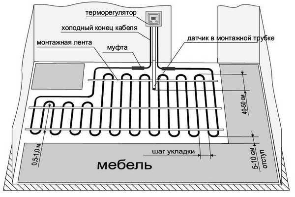 Как выглядит система теплых полов с электрическим подогревом