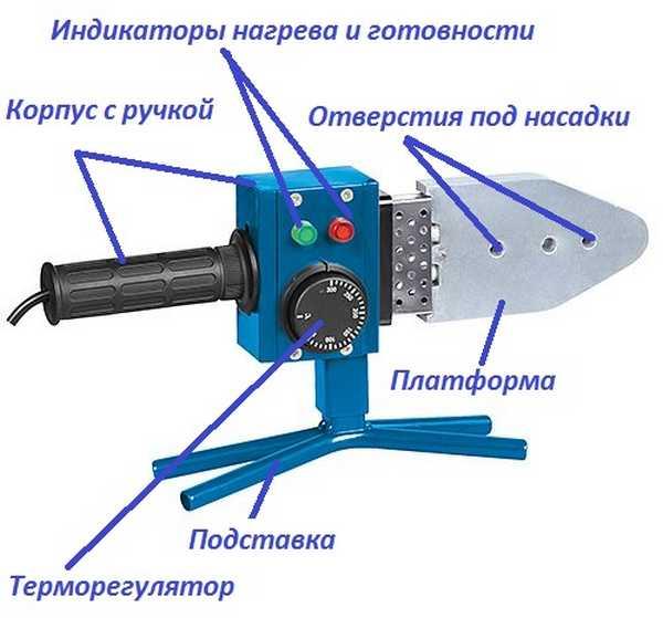 Конструкция паяльника для пластиковых труб с нагревательной платформой в виде плиты