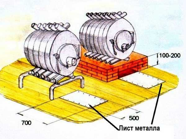 """Правила установки """"Булерьянов"""" на горючем полу"""