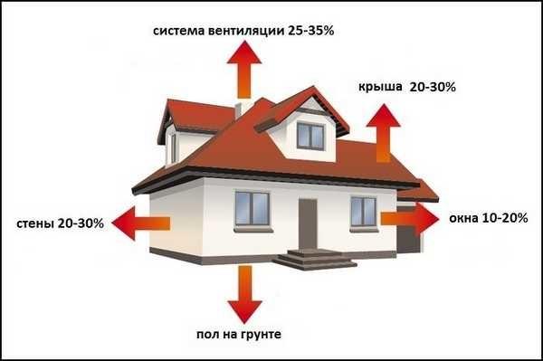 Мощность водогрейного котла зависит от потерь тепла вашим домом