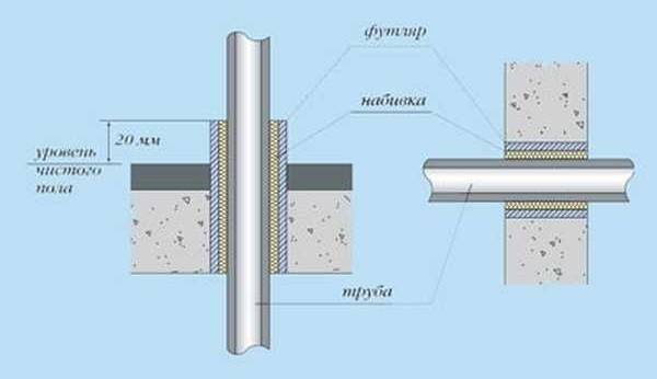 Проход ППР трубы через стену или перекрытие