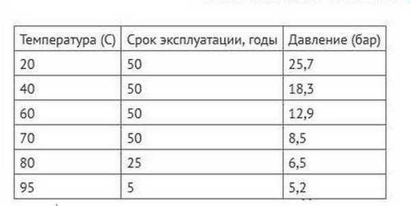 Срок службы труб PN-20 в зависимости от температуры и давления