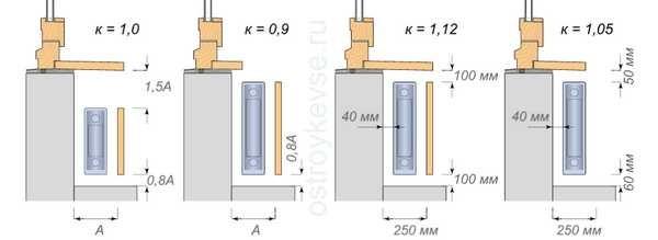 Количество тепла зависит и от установки