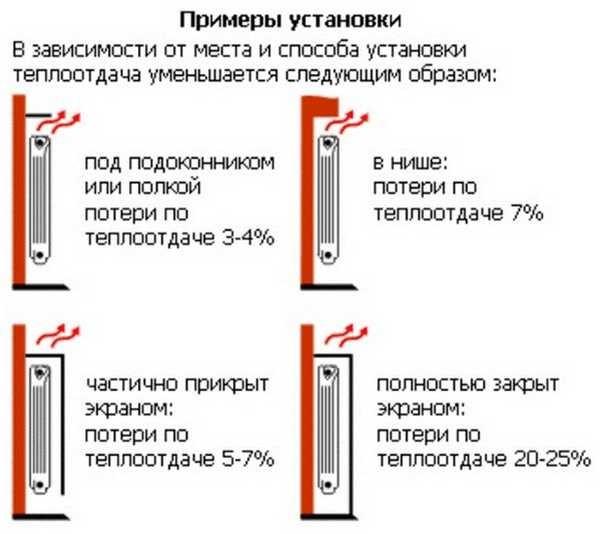 Количество тепла зависит и от места установки