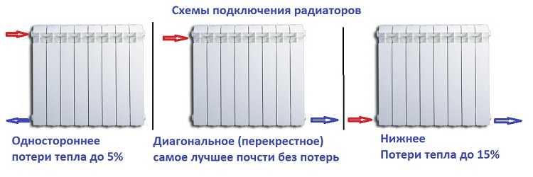 Схемы подключения радиаторов к двухтрубной системе