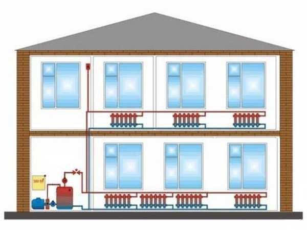 При проектировании системы отопления нужно определиться с количество радиаторов и секций в них а также в выбрать из какого материала будут трубы