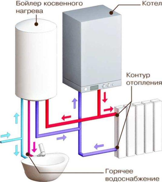 Установка бойлера косвенного нагрева после одноконтурного котла может решить проблему горячей воды