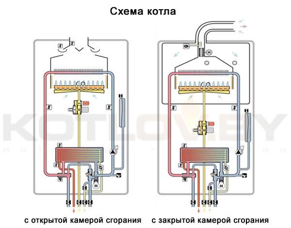 Типы камер горения: открытая и закрытая