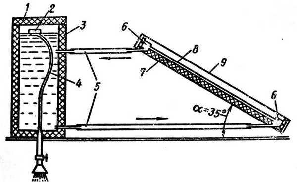 Использование солнечной энергии для обогрева теплиц  при помощи самодельного коллектора