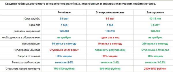 Сравнительный анализ характеристик разных типов стабилизаторов