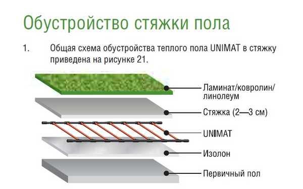 Монтаж теплого стержневого пола под мягкие напольные покрытия
