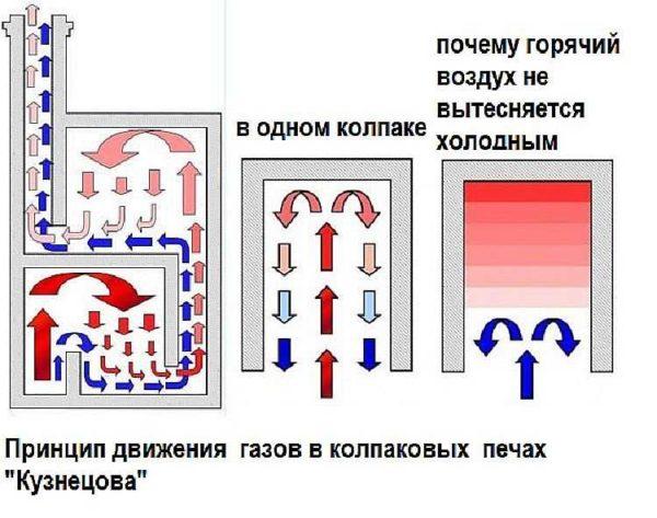 Принцип движения газов в колпаковых печах