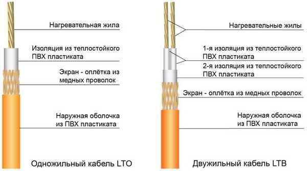 Одножильные и двухжильные греющие кабели
