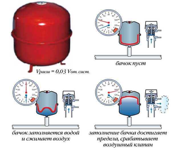 Бачок мембранного типа устанавливается в закрытых системах отопления