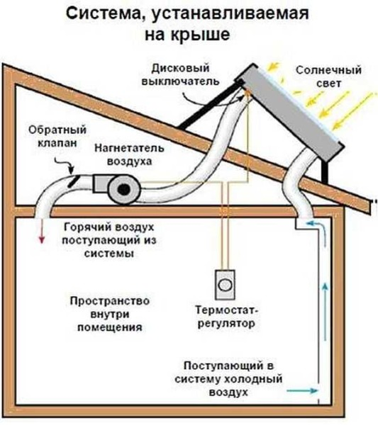 Еще один вариант отопления с использованием воздушного гелиоколлектора