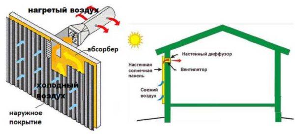 Принцип отопления воздушными конвекторами
