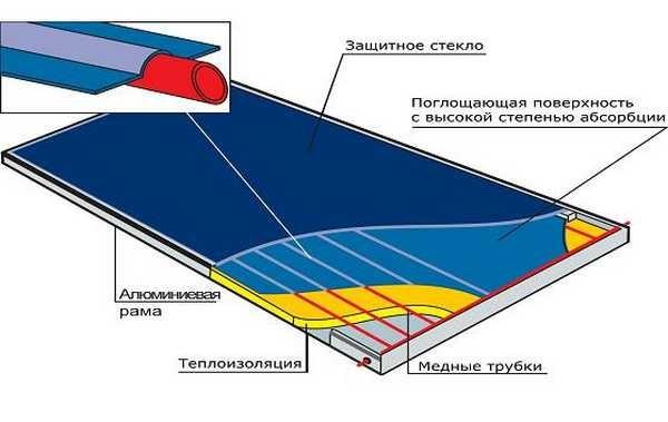 Схема плоского коллектора