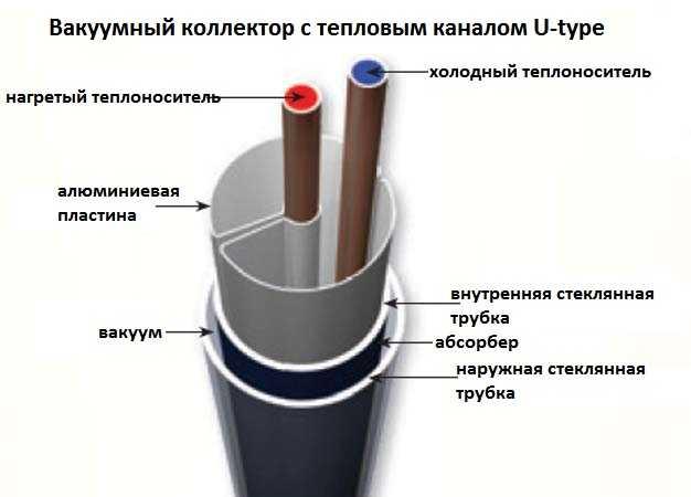 Эта трубка более эффективна, но если хоть одна в панели повреждена, приходится менять всю панель