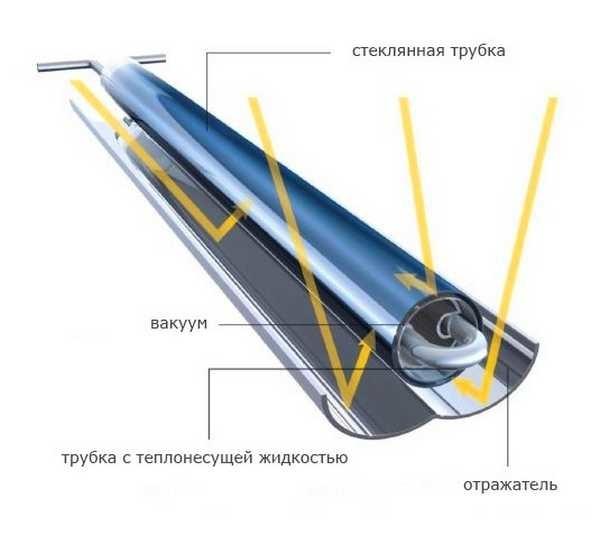 Обычная U-образная трубка самый эффективный тепловой канал