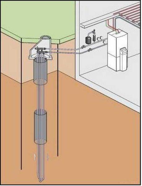 Вертикальный зонд - скважина приличной глубины. Но такое бурение очень дорого, так что можно сделать некоторое количество более коротких скважин