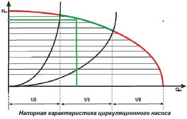 По графической характеристике выбираете модель