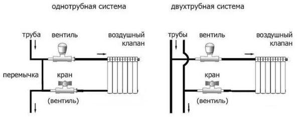 Боковое или одностороннее подключение при двухтрубной или однотрубной системе
