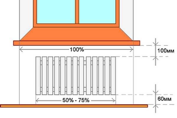 Правила установки радиатора под окном