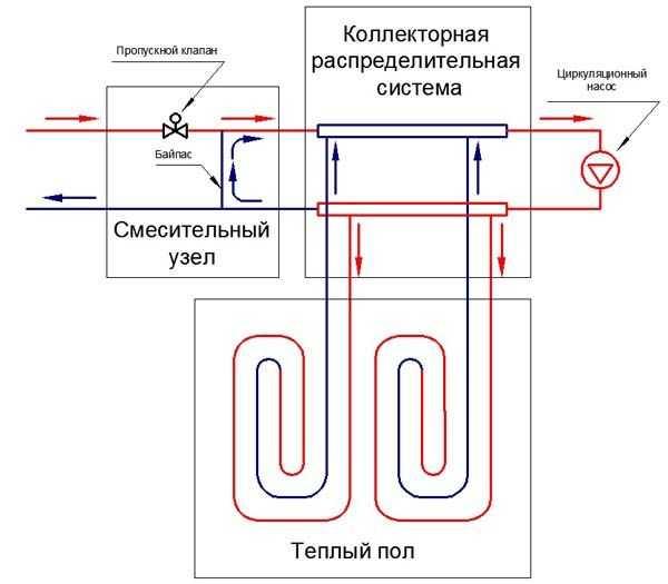 Схематично схему подключения теплого водяного пола можно изобразить так