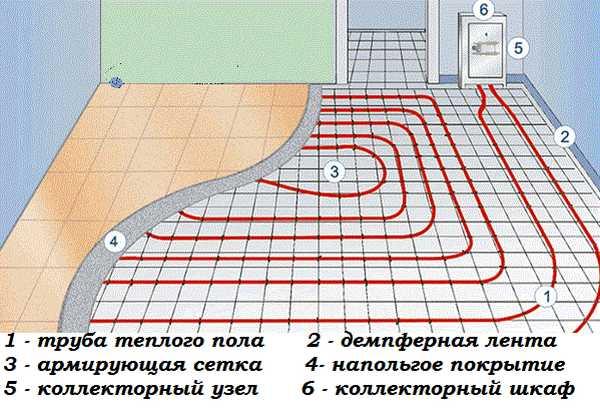 В простейшем вариант схема подключения теплого водяного пола выглядит так
