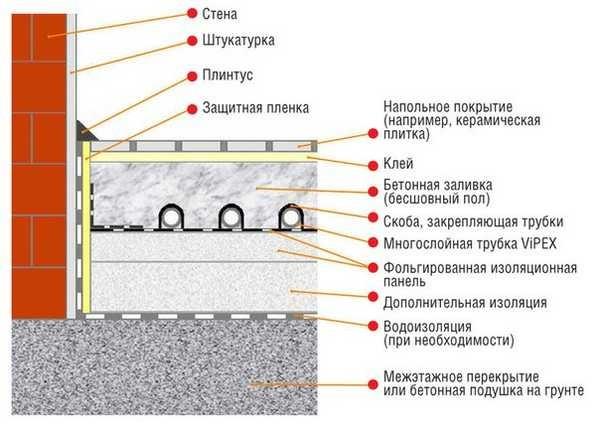 Как правильно залить теплый пол. Подробно расписанные слои