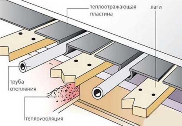 Сухой водяной теплый пол - деревянная система состав и монтаж