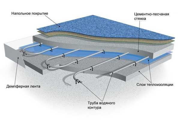 Пирог водяного теплого пола под линолеум. Вместо труб может быть уложен греющий кабель и тогда вы получите электрический подогрев
