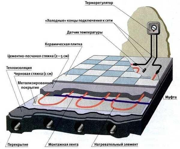 Пирог электрического теплого пола. При устройстве водяного подогева под плитку не потребуется только терморегулятор и датчик температуры, остальная структура аналогична