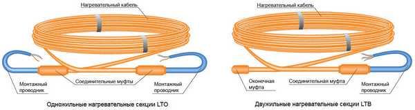 Подогрев можно делать одножильным или двухжильным греющим кабелем