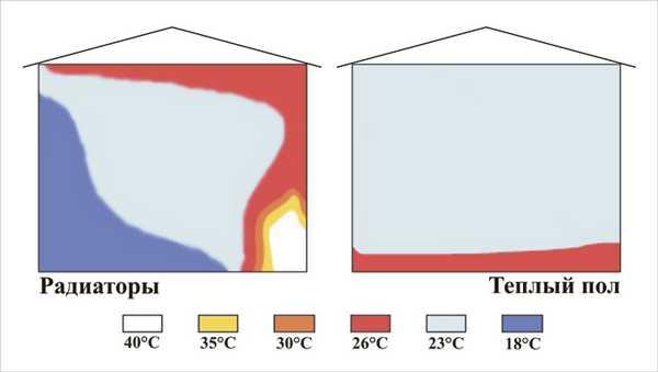 Так выглядит температурная схема отопления радиаторами (слева) и теплыми полами (справа)