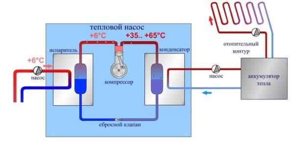Устройство теплового насоса: это три контура с теплоносителями, компрессор и испаритель, сбросный клапан