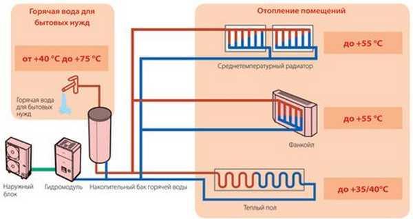 Схема организации системы отопления дома с использованием тепловых насосов