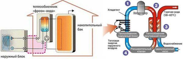 Система воздух-вода: водяное отопление с обогревом от атмосферного тепла
