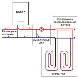 Примерная схема организации водяного отопления от котла