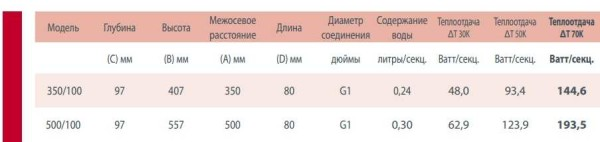 Технические характеристики Calidor Super