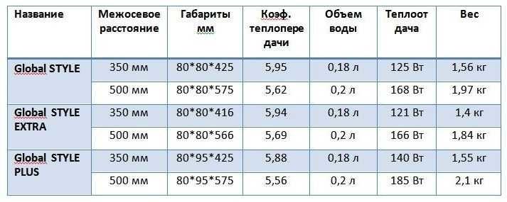 """Биметаллические радиаторы """"Глобал Стайл"""": технические характеристики"""