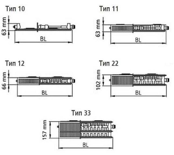 Типы и размеры панельных радиаторов  Kermi-Plan