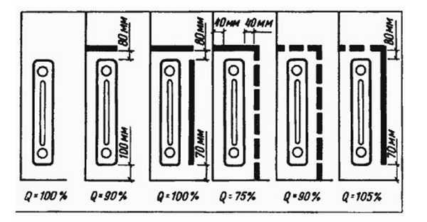 Правильно расположив экран для радиатора отопления, можно теплоотдачу даже увеличить