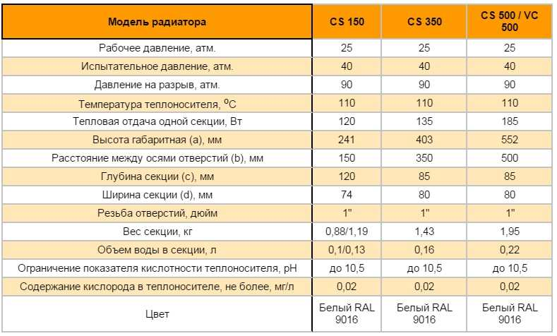 "Технические характеристики биметаллических батарей ""Радена"""