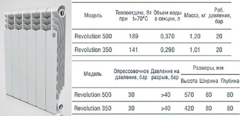 Алюминиевые радиаторы Revolution и их технические характеристики