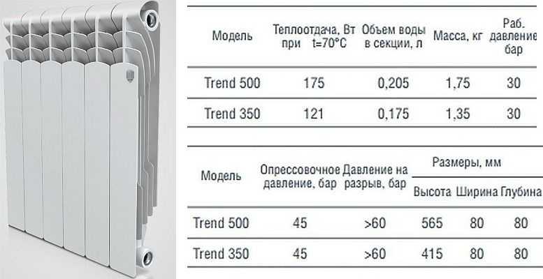 Алюминиевый радиатор Royal Thermo Trend и его технические характеристики