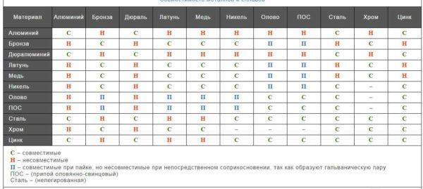 Таблица совместимости металлов. Пригодится при планировании системы отопления и при подборе арматуры