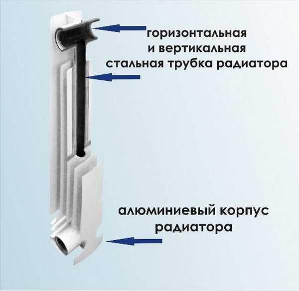 В полностью биметаллическом радиаторе весь каркас сделан из стали, в некоторых - из нержавеющей стали